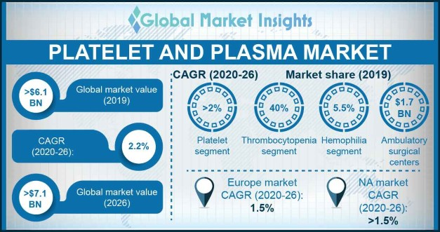 India Platelet and Plasma Market, By Component, 2013 – 2024, (USD Million)