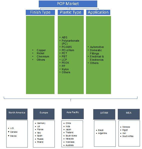 Plating on Plastics Market Segmentation