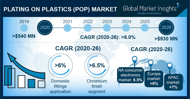Plating on Plastic (POP) Market