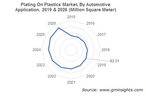 Plating on Plastics Market by Automotive Application