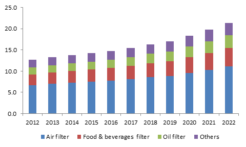 Germany pleated filters market size, by product, 2012 - 2022 (Million Units)