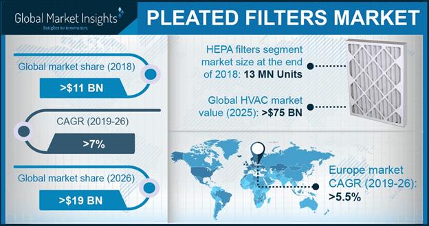 Pleated Filters market