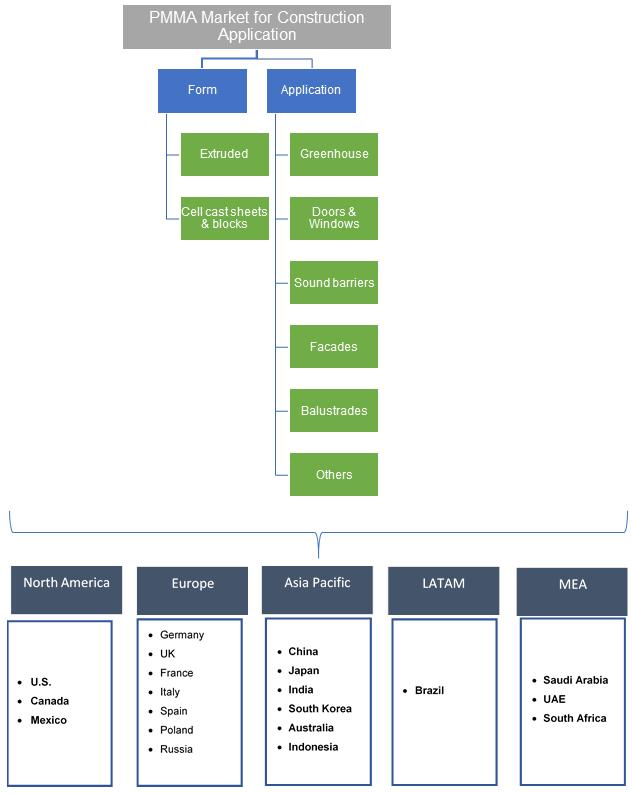 PMMA Market Segmentation