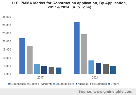 U.S. PMMA Market for Construction application, By Application, 2017 & 2024, (Kilo Tons)