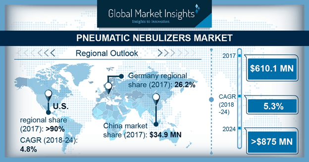 U.S. Pneumatic Nebulizers Market, By Product, 2017 & 2024 (USD Million)