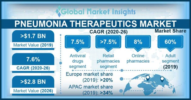 Pneumonia Therapeutics Market