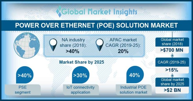APAC Power over Ethernet (PoE) Solutions Market Share, By Region, 2018