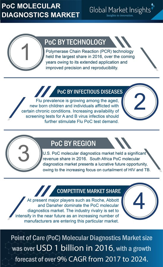 PoC molecular diagnostics industry