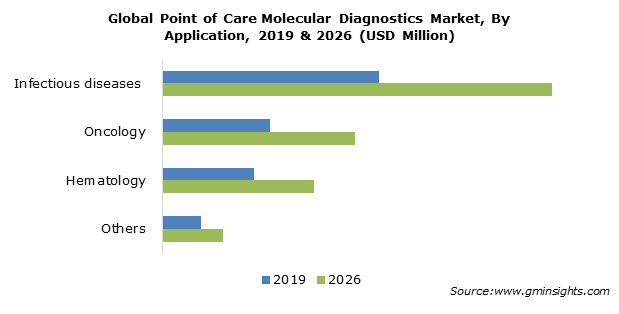 Global Point of Care Molecular Diagnostics Market By Application