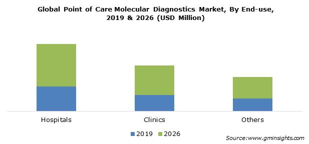 PoC Molecular Diagnostics Market