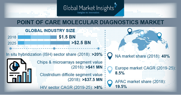 U.S. PoC Molecular Diagnostics Market Size, By Product, 2018 & 2025 (USD Million)