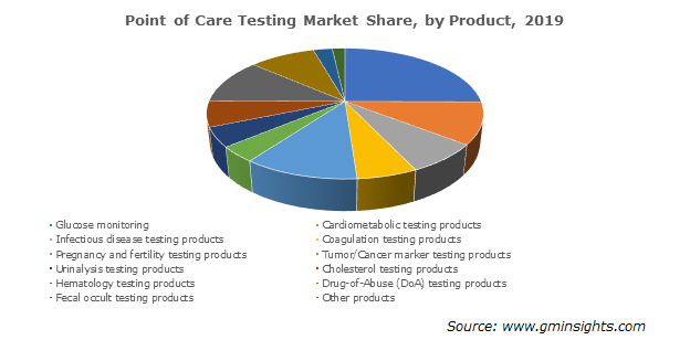 Point of Care Testing Market