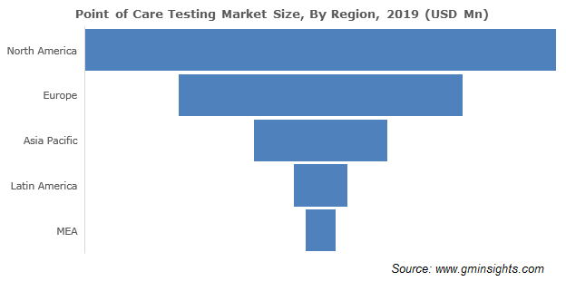 Point Of Care Testing Market Regional Insights