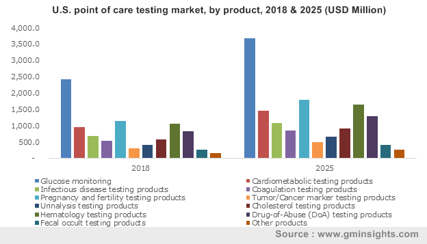 U.S. point of care testing market, by product, 2017 & 2024 (USD Million)