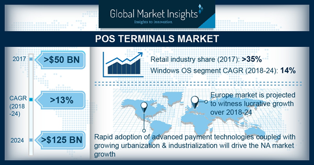 (Point of Sale) POS Terminals Market
