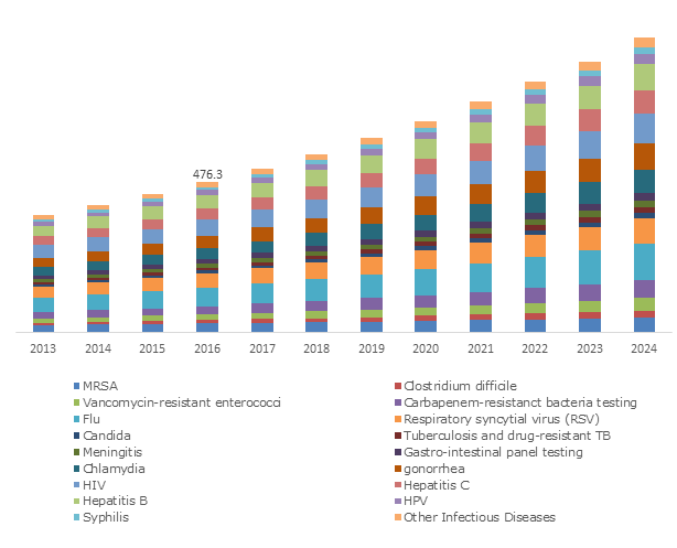 U.S. Point of Care (PoC) Molecular Diagnostics Market size, By Infectious Diseases, 2013-2024 (USD Million)