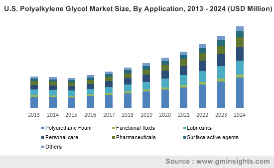 U.S. Polyalkylene Glycol Market Size, By Application, 2013 - 2024 (USD Million)