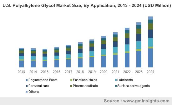 U.S. Polyalkylene Glycol Market