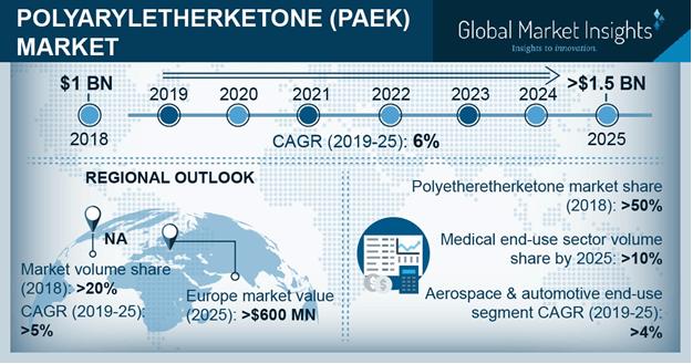 Polyaryletherketone PAEK Market