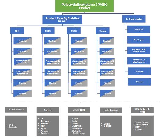Polyaryletherketone (PAEK) Market Segmentation