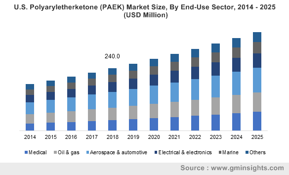 U.S. Polyaryletherketone (PAEK) Market Size, By End-Use Sector, 2014 – 2025 (USD Million)