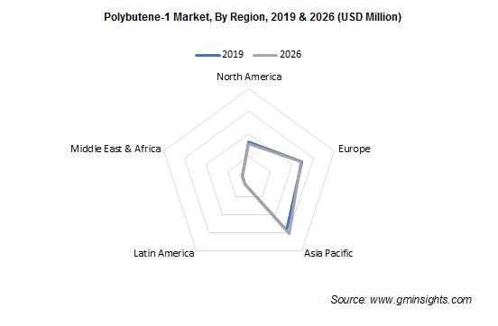 Polybutene-1 Market by Region