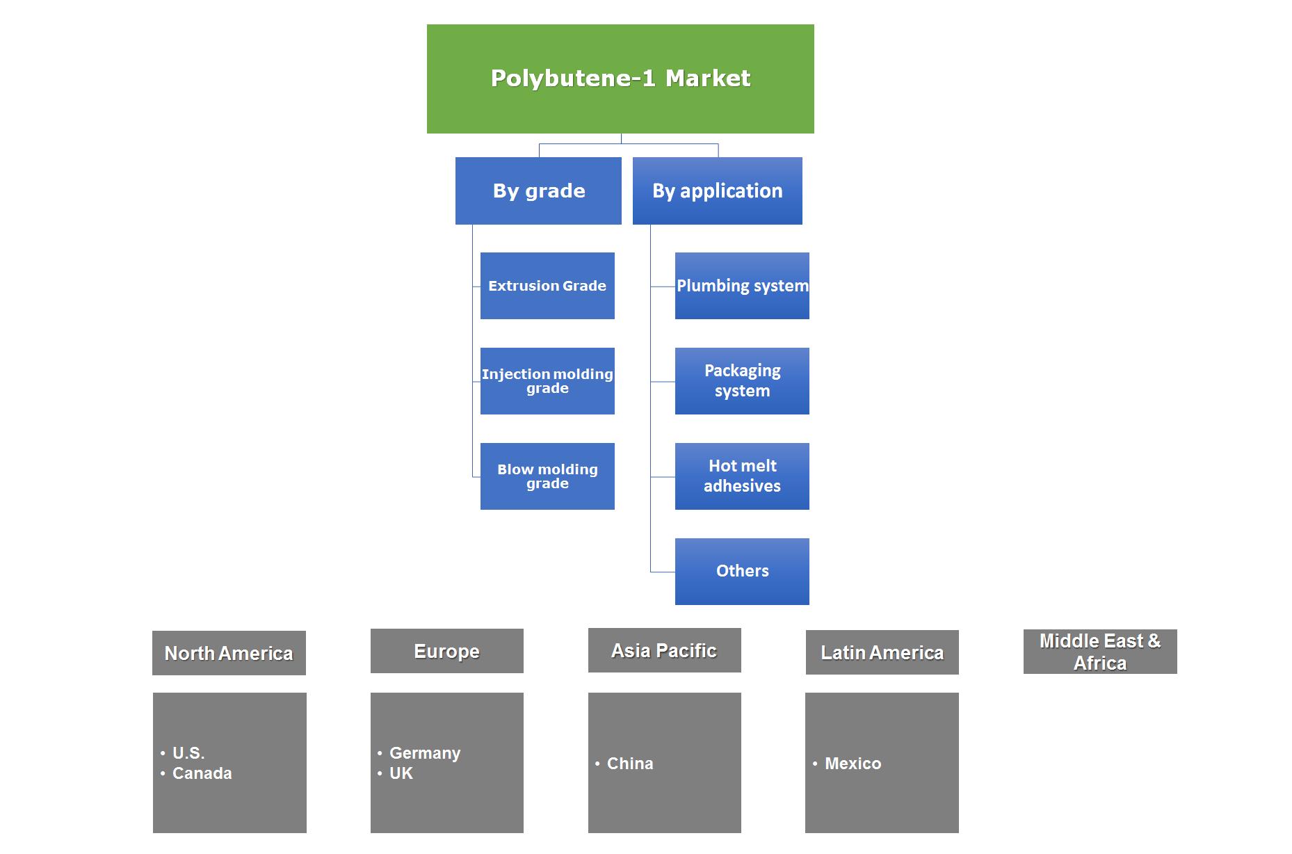 Polybutene-1 Market