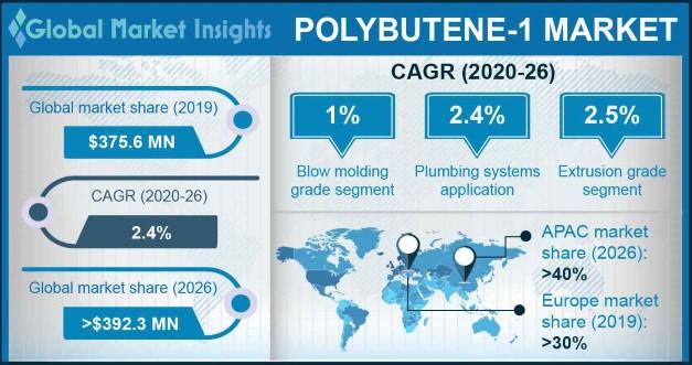 Polybutene-1 Market Statistics