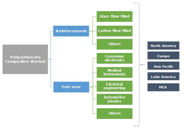 Polycarbonate Composites Market Segmentation