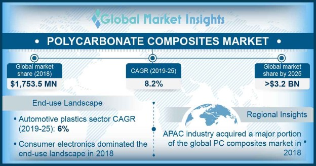 Global Polycarbonate Composites Market