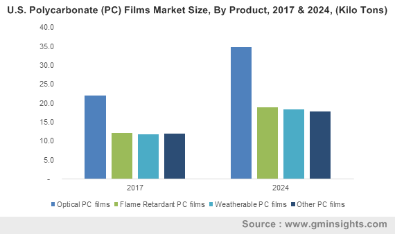 U.S. Polycarbonate (PC) Films Market Size, By Product, 2017 & 2024, (Kilo Tons)