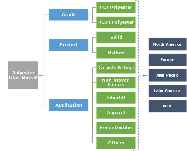 Polyester Fiber Market Segmentation