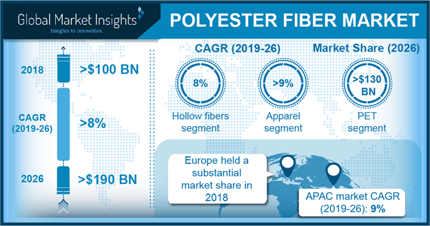 Europe Polyester Fiber Market Size, by Product, 2013 – 2024 (USD Million)