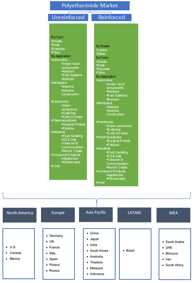 Polyetherimide (PEI) Market Segmentation