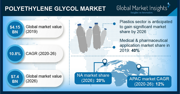 Polyethylene Glycol Market Outlook