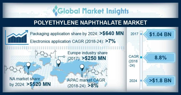 Polyethylene Naphthalate (PEN) Market