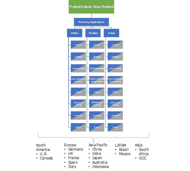 Polyethylene Wax Market Segmentation
