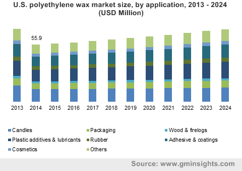 U.S. polyethylene wax market size, by application, 2013 - 2024 (USD Million)