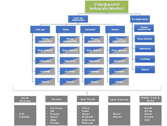 Polyglycerol Sebacate (PGS) Market Segmentation