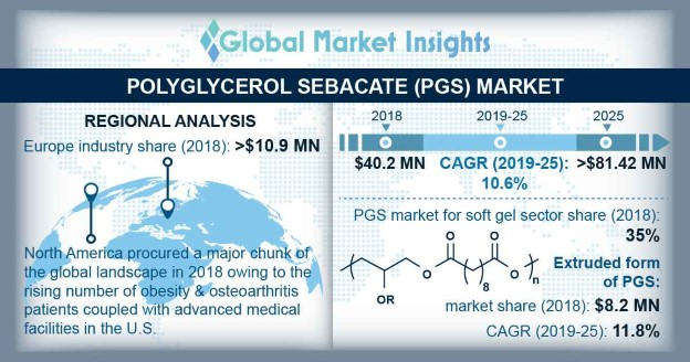 U.S. polyglycerol sebacate market, by application, 2014 - 2025 (USD Million)
