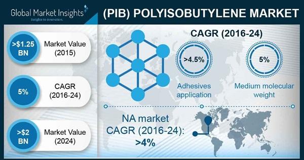 Polyisobutylene Market Statistics