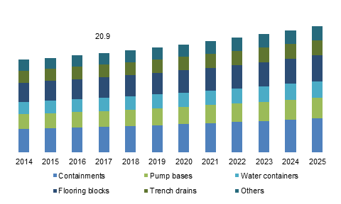 U.S. polymer concrete market size, by application, 2014 - 2025 (USD Million)