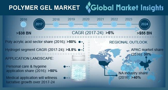U.S. polymer gel market size, by application, 2013 - 2024 (USD Billion)