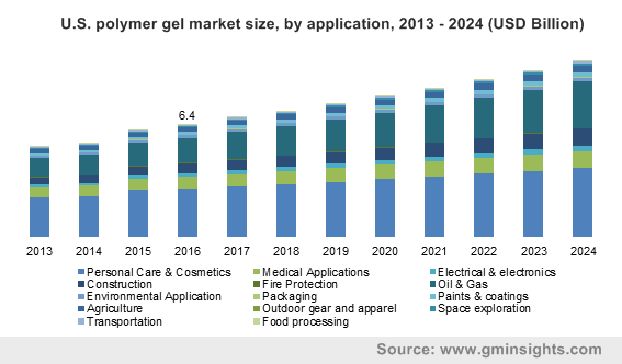 Polymer Gel Market To Draw Extensive Proceeds Via Medical