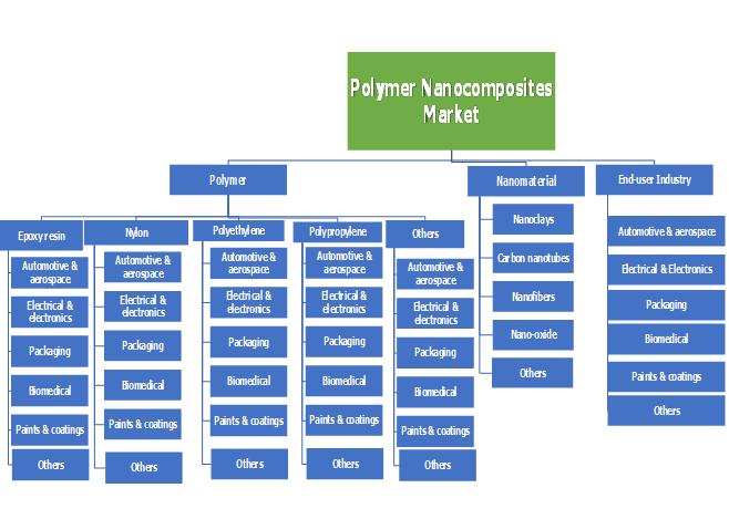 Polymer Nanocomposites Market Segmentation