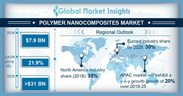 Polymer Nanocomposites Market Statistics
