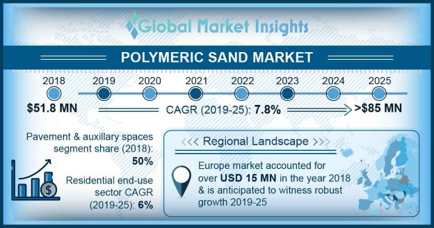 U.S. Polymeric Sand Market Size, by Product, 2014 – 2025 (USD Million)