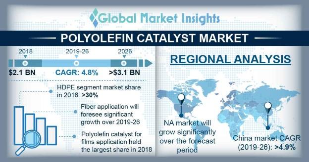 Polyolefin Catalyst Market Overview