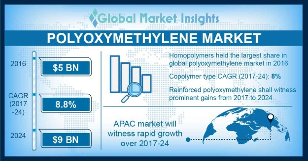 U.S. polyoxymethylene market size, by grade, 2013 - 2024 (USD Million)