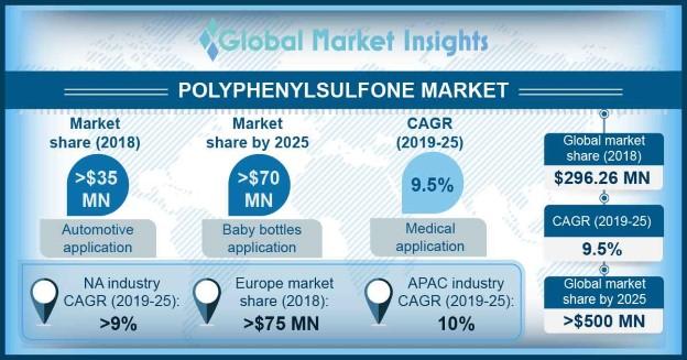 U.S. Polyphenylsulfone Market Size, By Application, 2018 & 2025, (Kilo Tons) ?